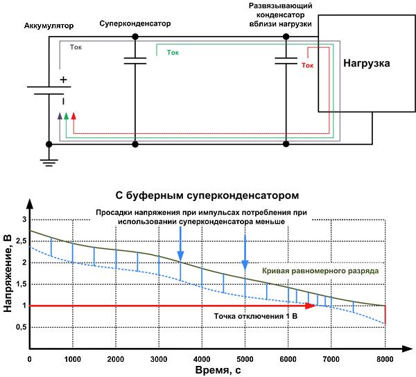 Суперконденсатор не только предотвращает ложные выключения, но и защищает аккумулятор от пиковых токов