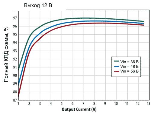 Полный КПД схемы (с учетом вспомогательного источника питания) при выходном напряжении 12 В