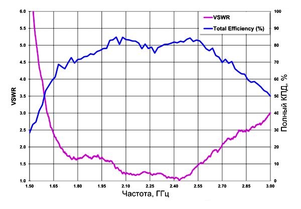 Характеристики усилителя mXTENDTM в высокочастотном диапазоне (1710-2690 МГц) измеренные на входе/выходе 2 (см. рис. 6)