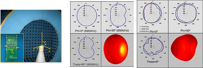 Испытательная установка в безэховой камере Satimo Stargate-32 и диаграммы направленности