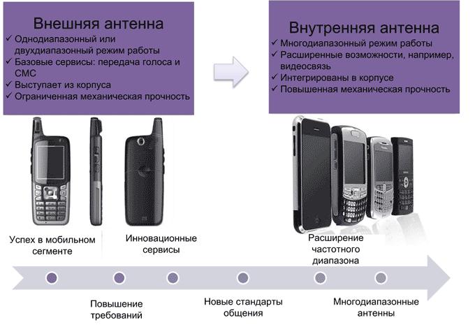 Эволюция мобильных телефонов. Переход от устройств с внешними антеннами к устройствам со встроенными антеннами