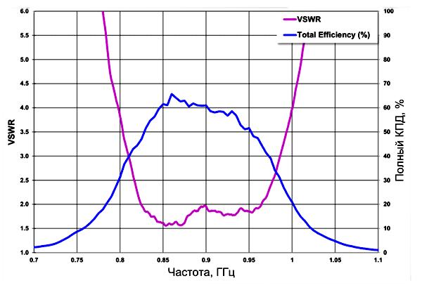 Характеристики усилителя mXTENDTM в низкочастотном диапазоне (824-960 МГц) измеренные на входе/выходе 1 (см. рис. 6)