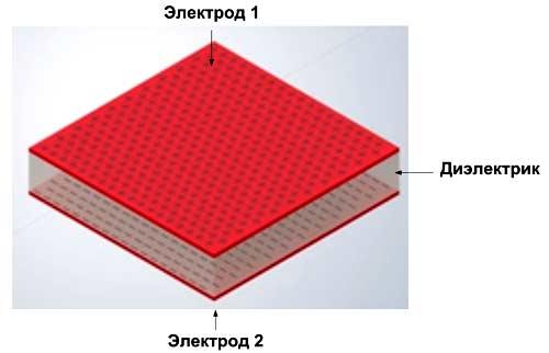 Емкость плоского конденсатора пропорциональна его площади