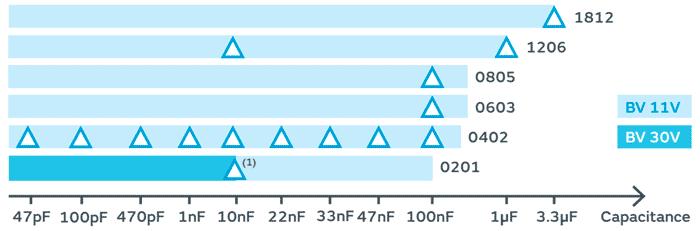 Модельный ряд серии HSSC