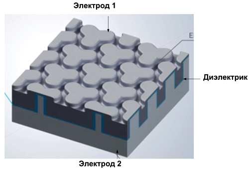 Кремниевый конденсатор SiCap от Murata с трехмерной структурой и трехлепестковыми канавками