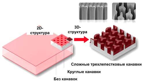 Технология SiCap от Murata позволяет в 100 раз уменьшить площадь, занимаемую конденсатором