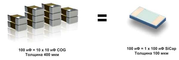 Один конденсатор SiCap может заменить несколько MLCC-конденсаторов C0G