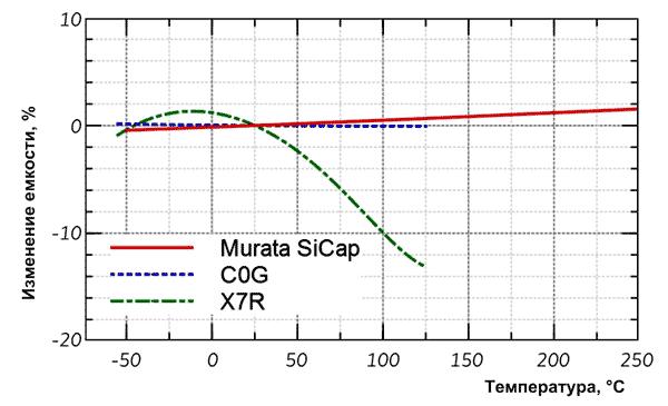 Конденсаторы SiCap отличаются великолепной температурной стабильностью