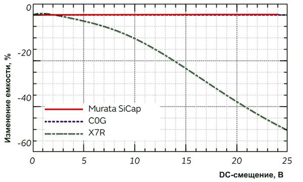 Конденсаторы SiCap отличаются минимальной зависимостью емкости от приложенного напряжения