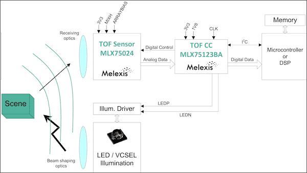 Блок-схема типовой ToF-системы, состоящей из источника света, приемника света и сопутствующих микросхем