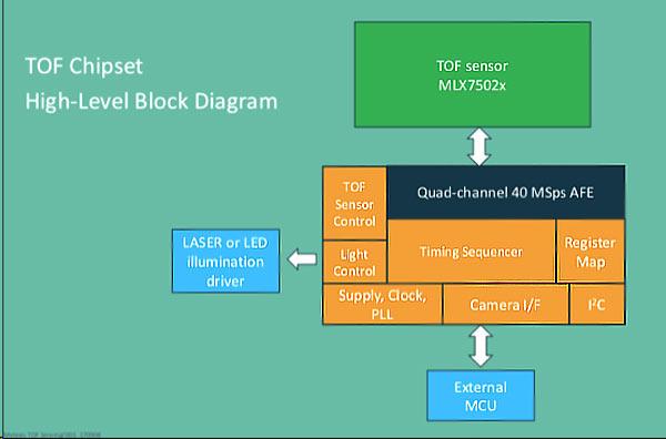 Основные функциональные элементы ToF-системы второго поколения от Melexis
