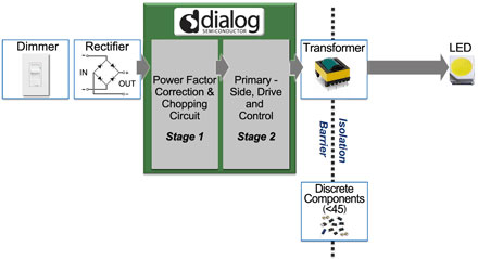 Two-Stage Dialog