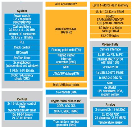 Структура микроконтроллеров линейки STM32F4